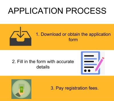 Application Process - Vivekanandha College for Women, [VICAS] Namakkal