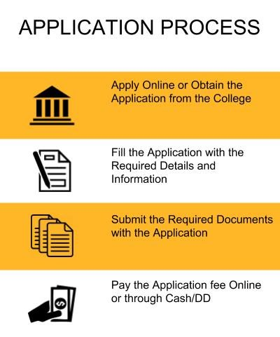 Application Process - IIMT Group of Colleges, Greater Noida