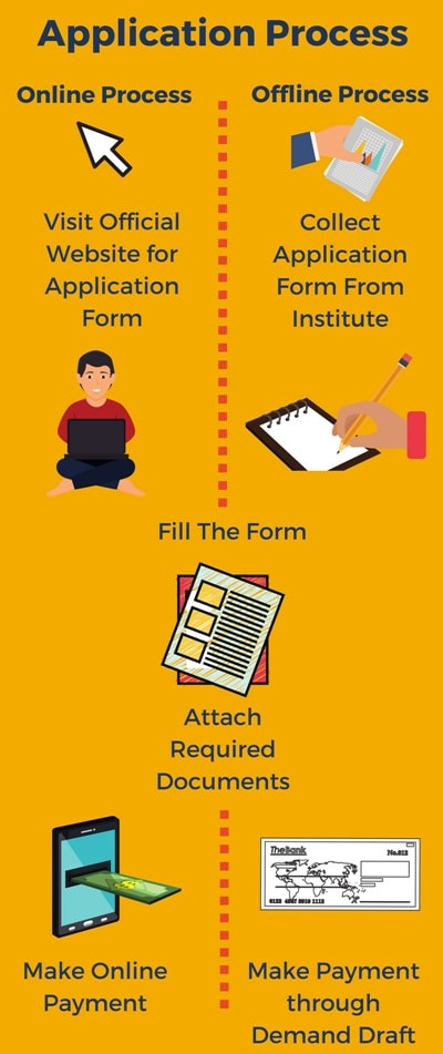 Application Process-MGM Medical College, [MMC] Indore
