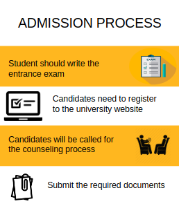 Admission Process-Yeshwantrao Chavan College of Engineering, [YCCE] Nagpur