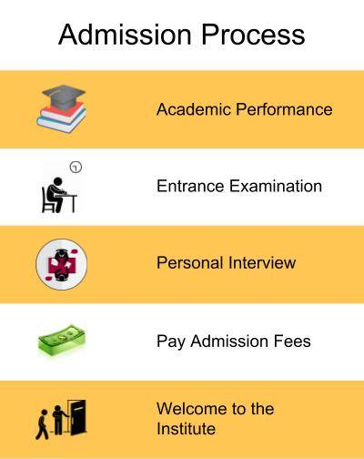 Admission Process-RVS College of Arts and Science, Coimbatore