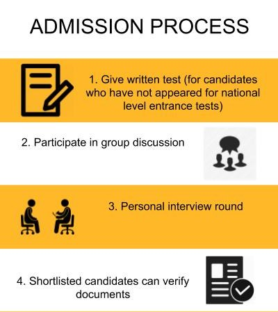 Admission Process - CMS Business School, Bangalore