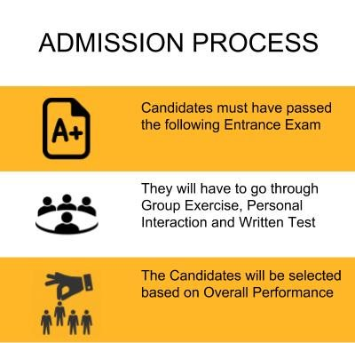 Admission Process - Symbiosis Institute of Media and Communication [SIMC] Pune