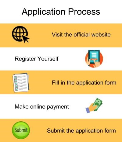Application Process-Symbiosis Institute of Business Management, Bengaluru
