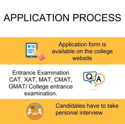 Application Process - IBMR Bangalore