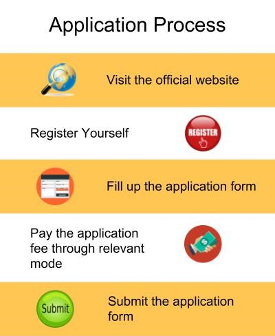 Application Process-Kristu Jayanti College, Bengaluru