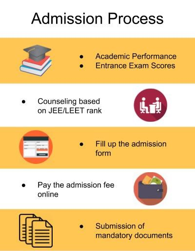 Admission Process-DPG Institute of Technology and Management, Gurgaon