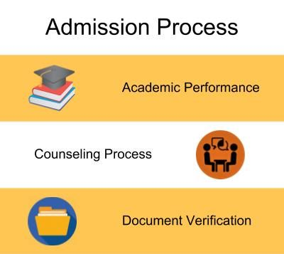 Admission Process-Gopalan College of Engineering and Management, Bangalore