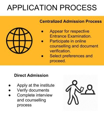 Application Process - Mangalore Institute of Technology and Engineering, [MITE]