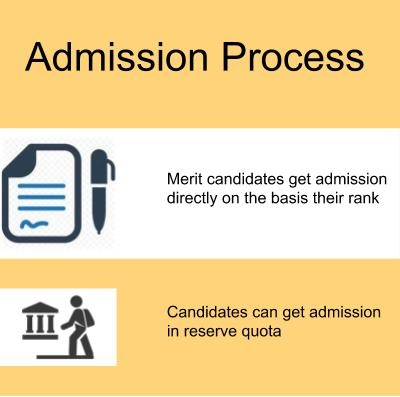Admission Process-Barkatullah University, Bhopal
