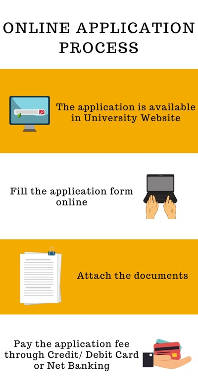 Online Application Process-Amity University, Lucknow