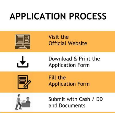 Application Process - Pailan College of Management and Technology, Kolkata