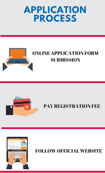 Application process - IIT Delhi , Delhi