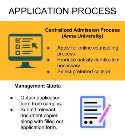 Application Process - Loyola-ICAM College of Engineering and Technology [LICET]