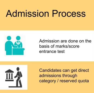 Admission Process-Aditya Engineering College, Surampalem