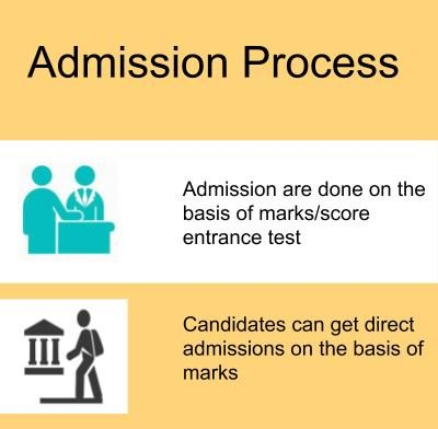 Admission Process-Tata Institute of Social Sciences, Mumbai