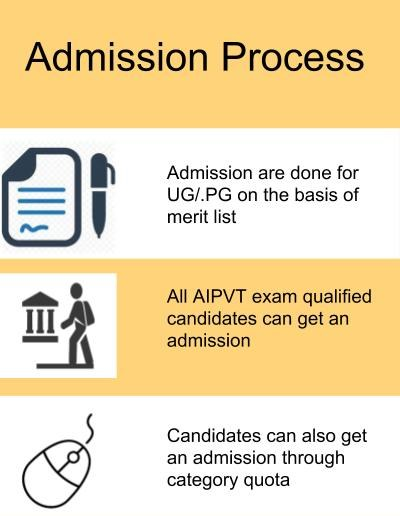 Application Process-College of Veterinary Science and Animal Husbandry, Mathura