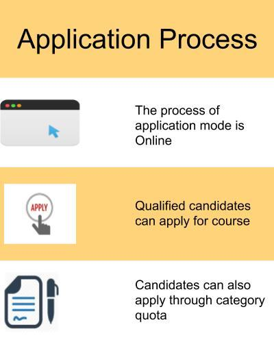 Application Process-Fore School of Management, New Delhi