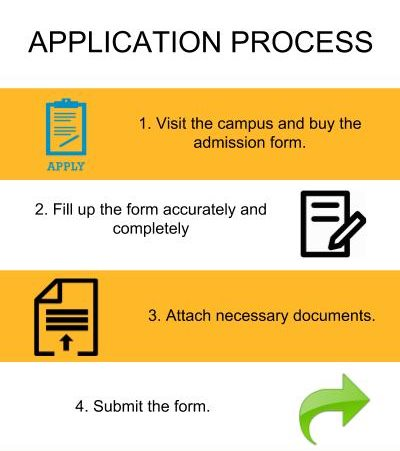 Application Process - MMH College, Ghaziabad