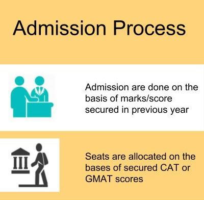 Admission Process-Indian Institute of Management, Shillong