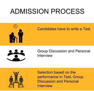 Admission Process - Jagannath International Management School, New Delhi