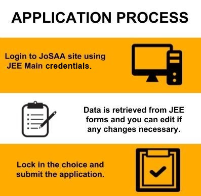 Application Process UG - Malaviya National Institute of Technology, Jaipur