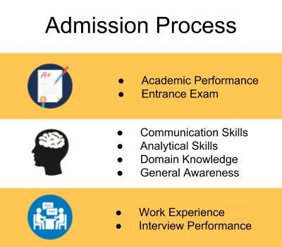 Admission Process-Institute of Management Technology, [IMT] Hyderabad