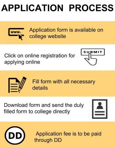 Application Process - ATM Global Business School, Delhi