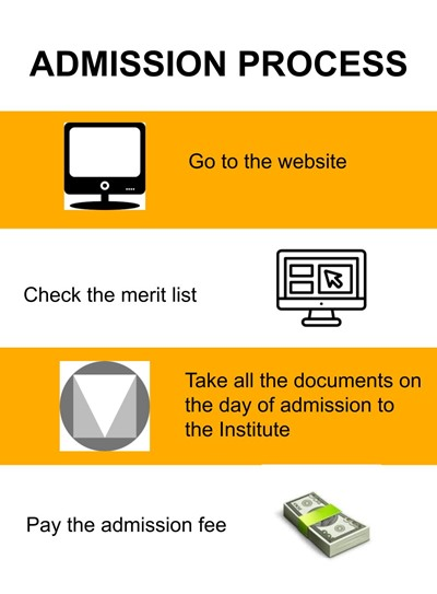 Admission Process - IIMT College of Engineering, Greater Noida