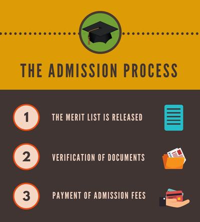 Admission Process - Goenka College of Commerce and Business Administration