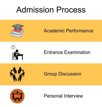 Admission Process-Kashi Institute of Technology, Varanasi