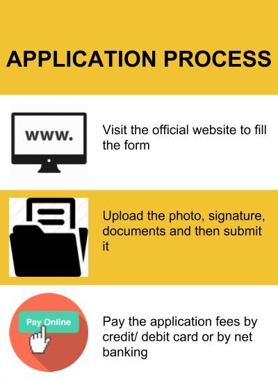 Application Process-Indian Institute of Management, Lucknow