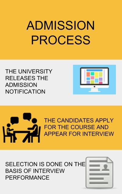 Application Process- ITM Business School, Mumbai