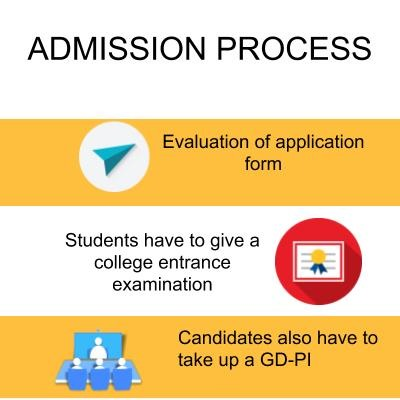 Admission Process - Army Institute of Management, Kolkata