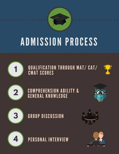 Admission Process - MS Ramaiah Institute of Management, Bangalore