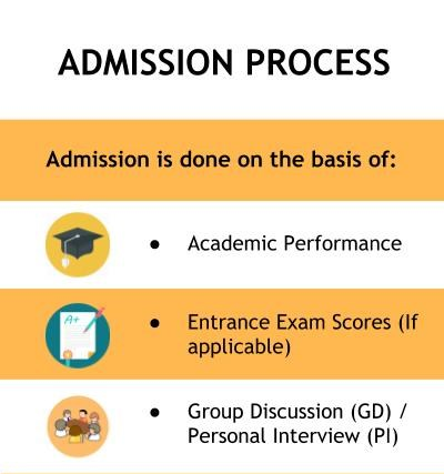Admission Process - Indian Institute of Social Welfare and Business Management, [IISWBM] Kolkata