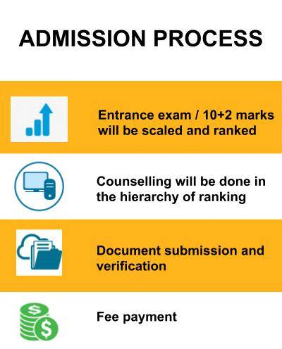Admission process -Indian Institute of Information Technology Design and Manufacturing, [IIITDM] Jabalpur