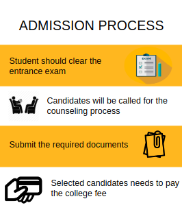 Admission process-United School of Business,Noida