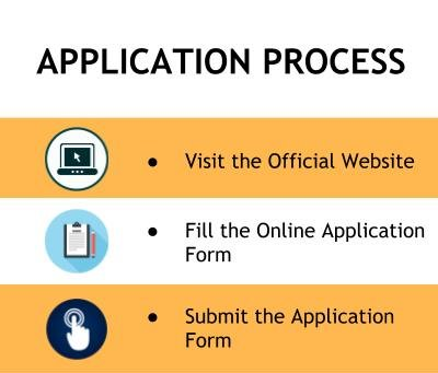 Application Process - Bhabha Institute of Technology, Kanpur