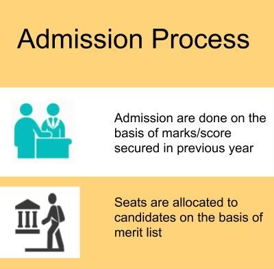 Admission Process-St Wilfred's PG College, Jaipur