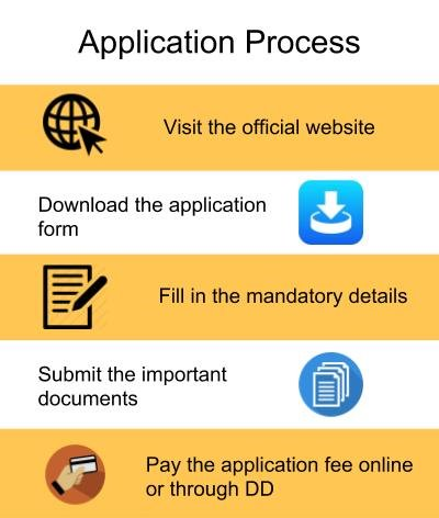 Application Process-MAEER's MIT School of Management, Pune