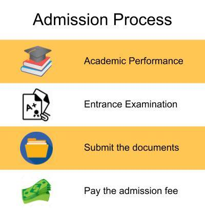 Admission Process-MS Engineering College, Bangalore