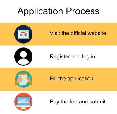 Application Process-SP Jain Institute of Management and Research, Mumbai