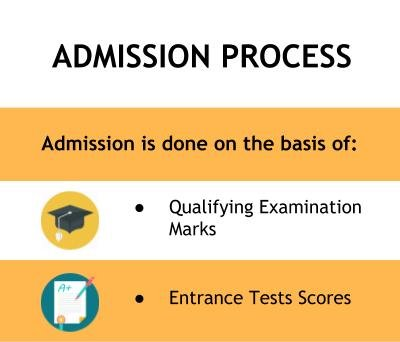 Admission Process - Techno India NJR Institute of Technology, Udaipur