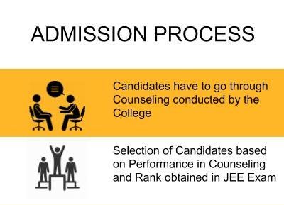 Admission Process - Jaypee University of Information Technology, Solan