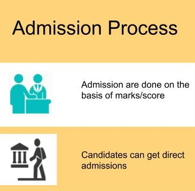 Admission Process-Oberoi Centre of Learning and Development, New Delhi