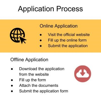 Application Process-MS Engineering College, Bangalore