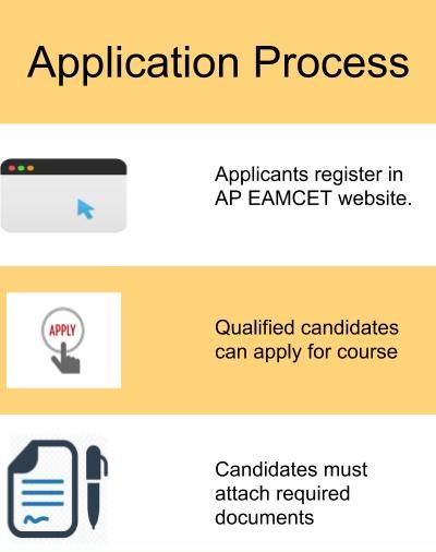 Application Process-Aditya Engineering College, Surampalem