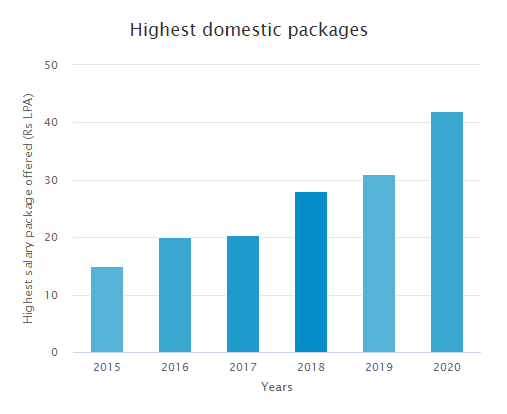 Highest domestic packages at LPU