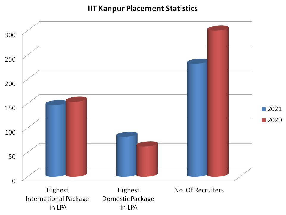 IIT Kanpur Placement Statistics